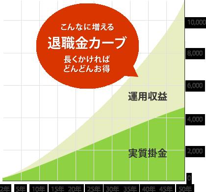 img_graph_kensetsu_taisyoku